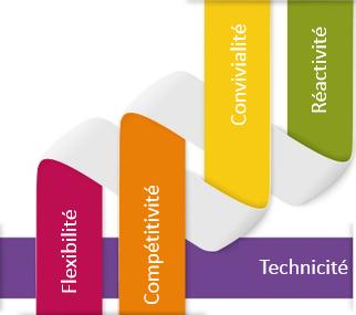 Flexibilité Compétitivité  Convivialité Réactivité Technicité